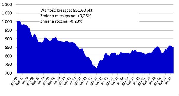 Dynamiczny wzrost cen mieszkań weWrocławiu